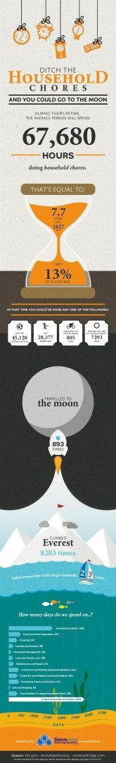Ditch the Household Chores and You Could Go to the Moon! infographic