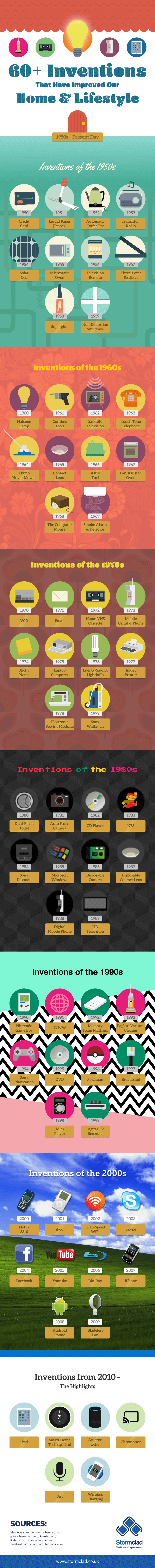 inventions that have changed our homes and lifestyle infographic