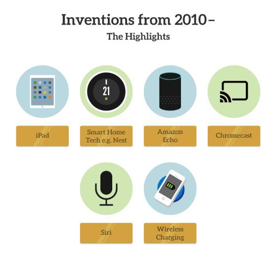 inventions from 2010 onwards
