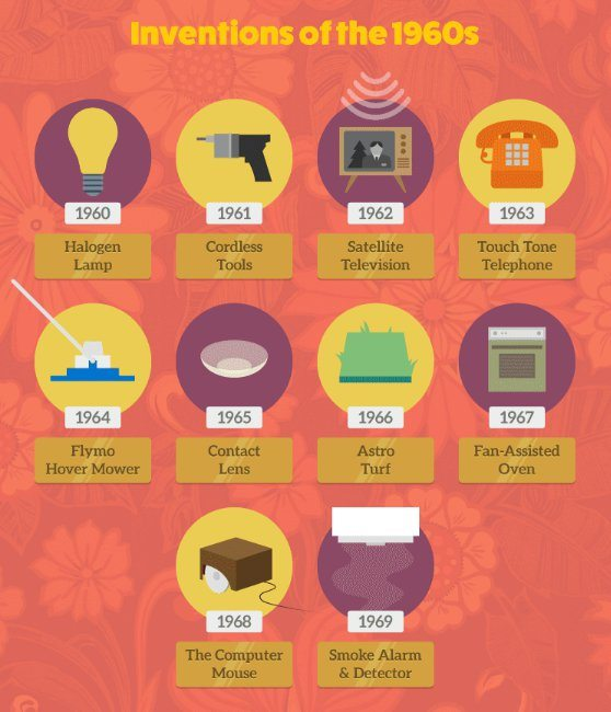 inventions of the 1960s