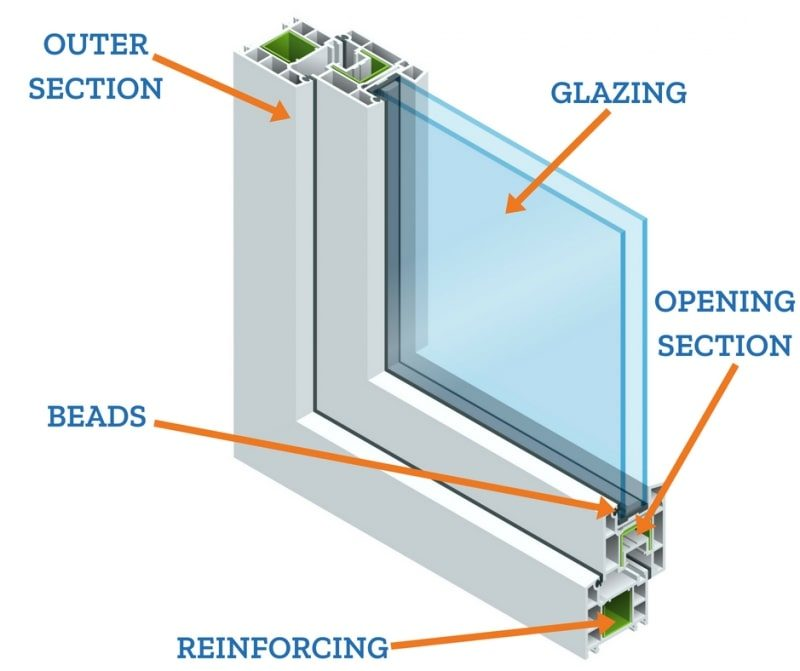 Double glazed uPVC window cross section.