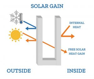 How solar gain works example.