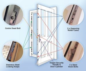 a diagram showing the security features of a composite door.