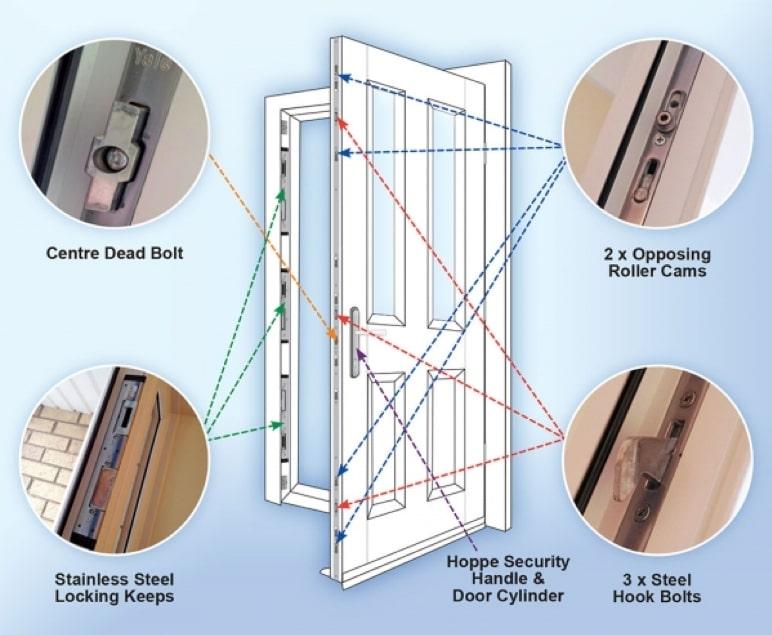 security features of a composite door