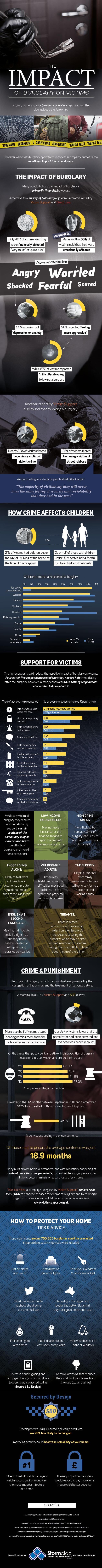 A leaflet on The Impact of Burglary On Victims.